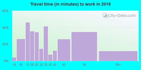 02301 zip code travel time to work (commute)