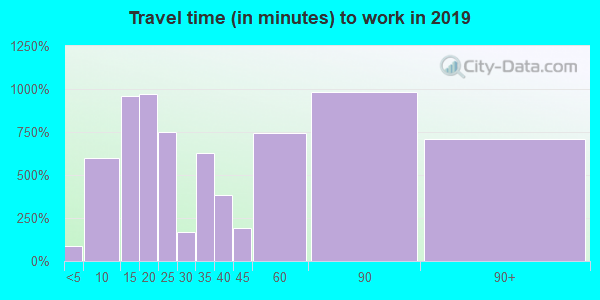 02339 zip code travel time to work (commute)