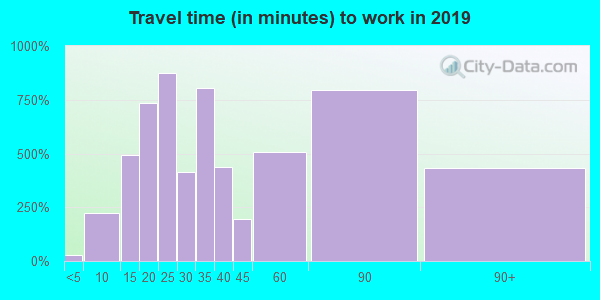 02341 zip code travel time to work (commute)