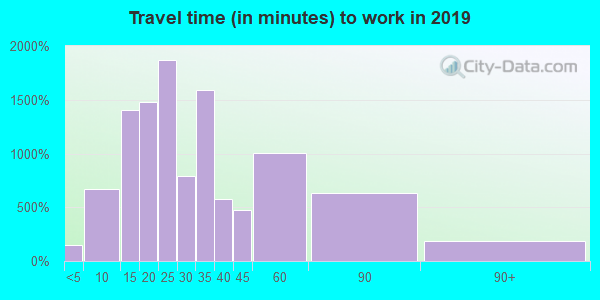 02451 zip code travel time to work (commute)