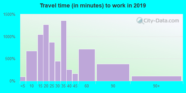 02452 zip code travel time to work (commute)