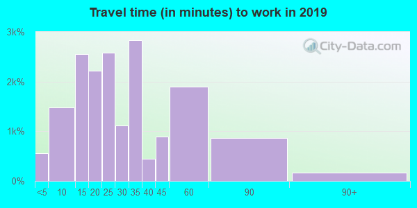 02453 zip code travel time to work (commute)