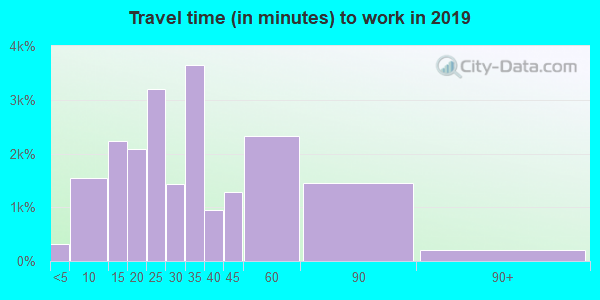 02472 zip code travel time to work (commute)
