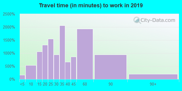 02478 zip code travel time to work (commute)