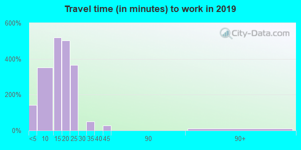 02568 zip code travel time to work (commute)
