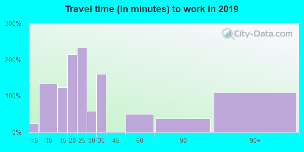 02638 zip code travel time to work (commute)
