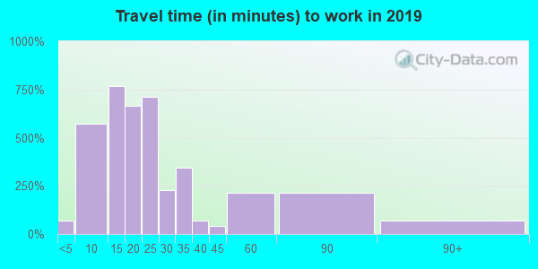 02664 zip code travel time to work (commute)
