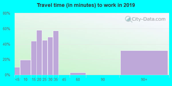 02671 zip code travel time to work (commute)