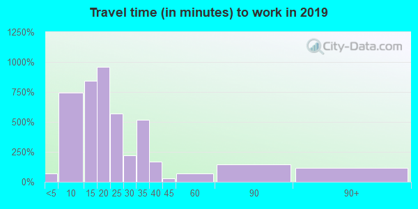02673 zip code travel time to work (commute)