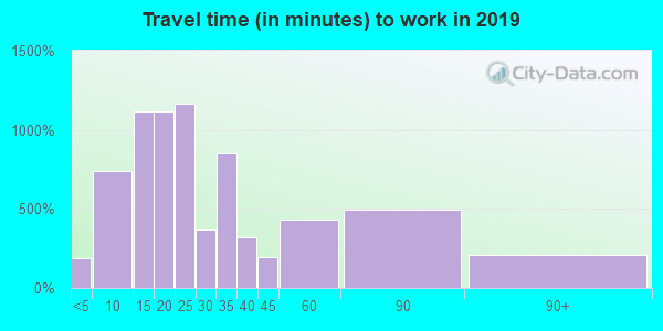 02724 zip code travel time to work (commute)