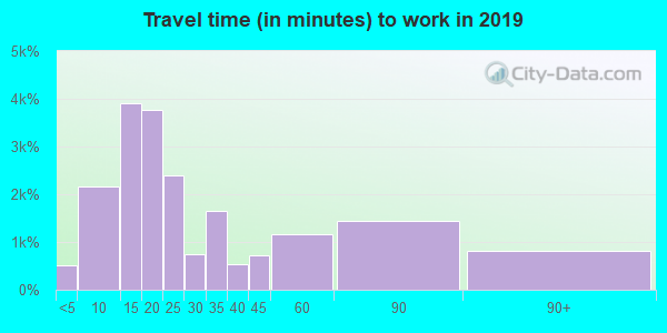 02740 zip code travel time to work (commute)