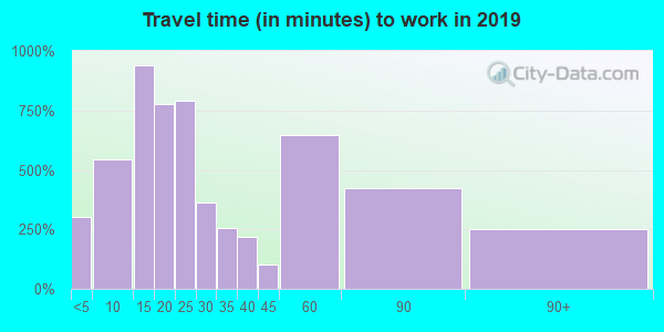 02743 zip code travel time to work (commute)
