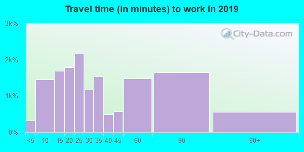 Travel time to work (commute) in zip code 02760