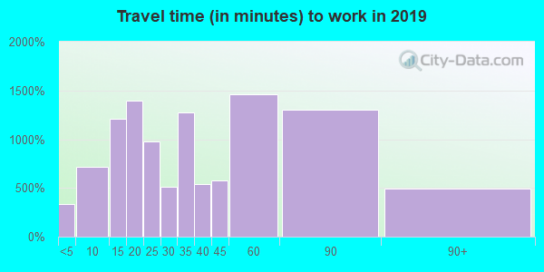 02766 zip code travel time to work (commute)