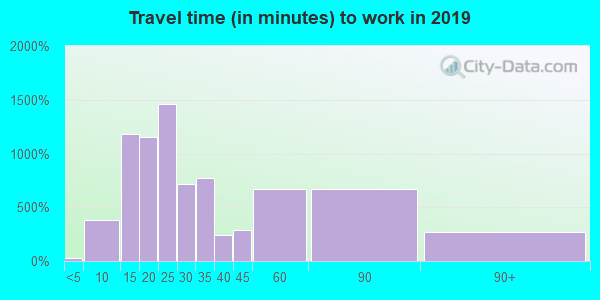 02790 zip code travel time to work (commute)