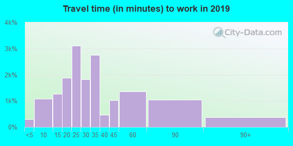 02816 zip code travel time to work (commute)