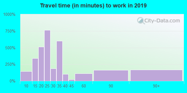 02822 zip code travel time to work (commute)
