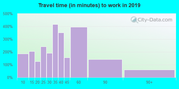 02832 zip code travel time to work (commute)