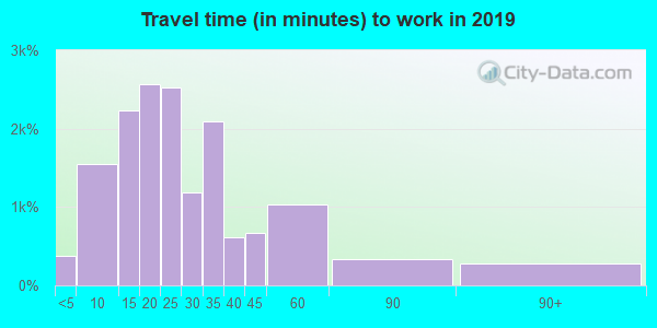 02893 zip code travel time to work (commute)