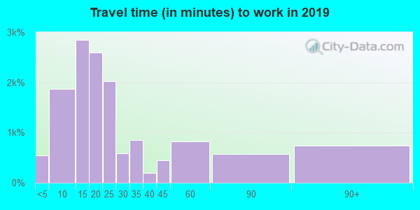 02906 zip code travel time to work (commute)