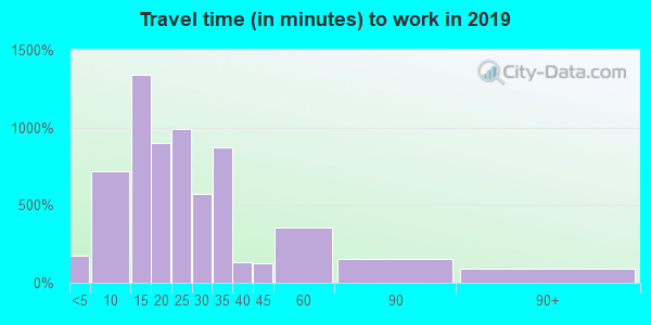 02917 zip code travel time to work (commute)