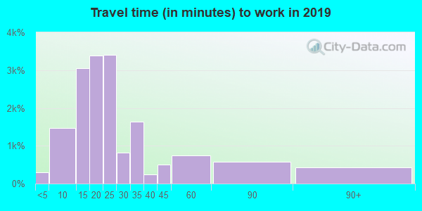 02920 zip code travel time to work (commute)