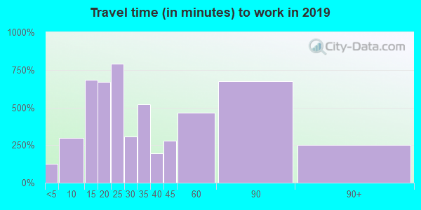 03031 zip code travel time to work (commute)