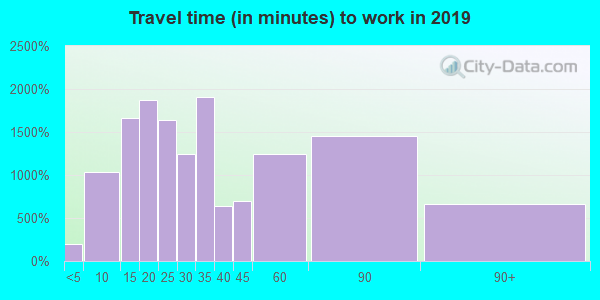 03051 zip code travel time to work (commute)