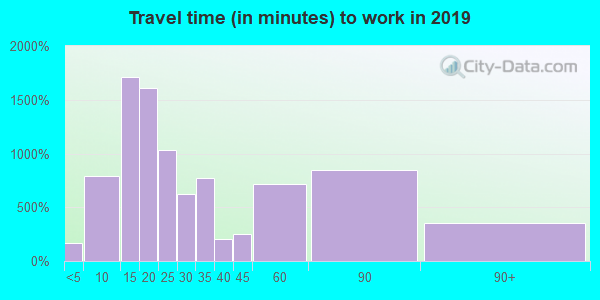 03063 zip code travel time to work (commute)