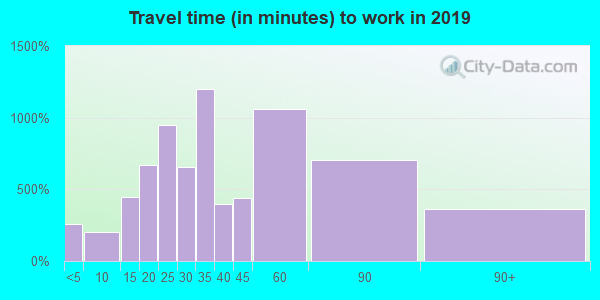 03076 zip code travel time to work (commute)