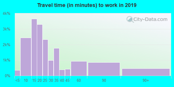 03104 zip code travel time to work (commute)
