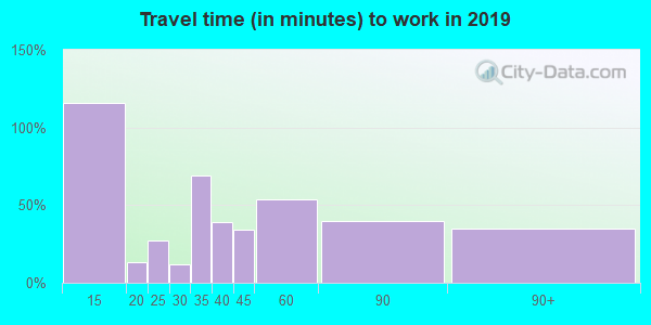 03218 zip code travel time to work (commute)