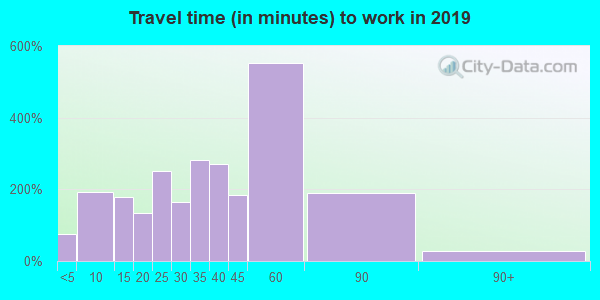 03261 zip code travel time to work (commute)
