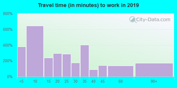 03264 zip code travel time to work (commute)