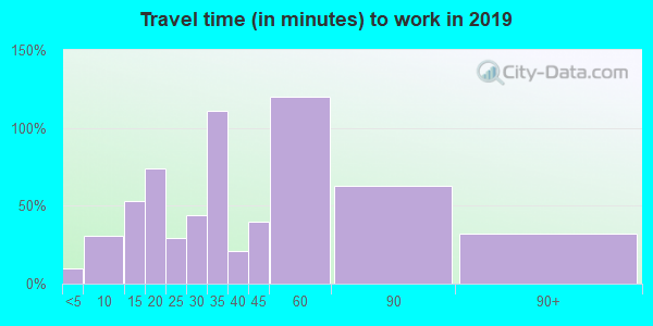 03280 zip code travel time to work (commute)