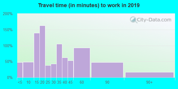 03287 zip code travel time to work (commute)