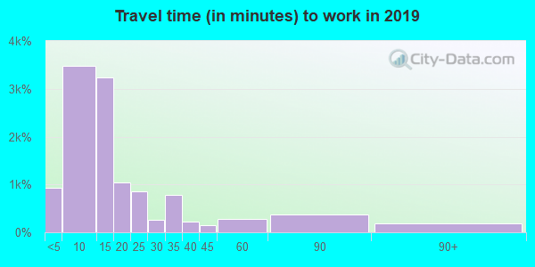 03431 zip code travel time to work (commute)