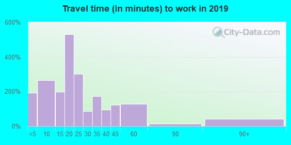 03451 zip code travel time to work (commute)