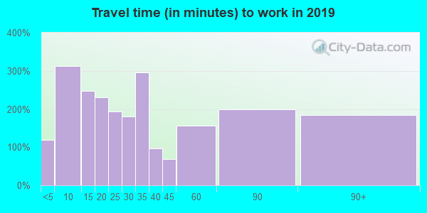 03461 zip code travel time to work (commute)