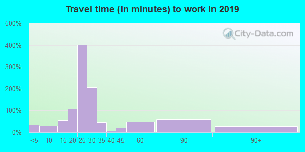 03465 zip code travel time to work (commute)
