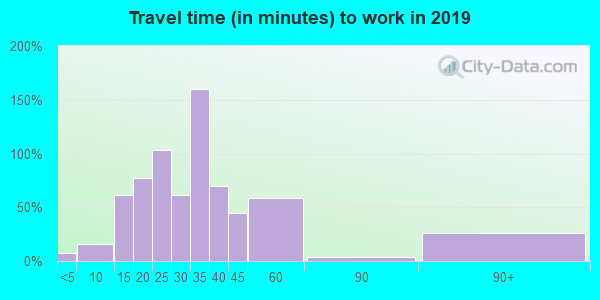 03745 zip code travel time to work (commute)