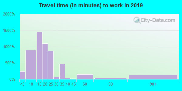 03766 zip code travel time to work (commute)