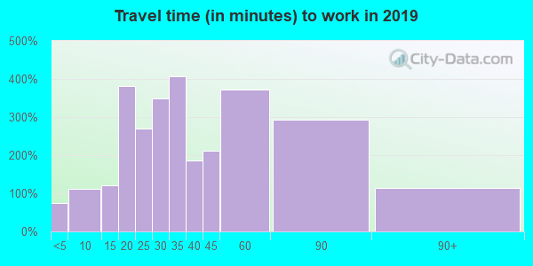 03858 zip code travel time to work (commute)