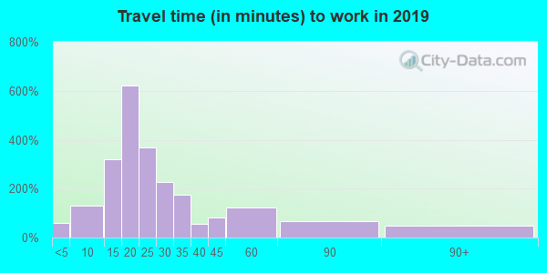 03870 zip code travel time to work (commute)