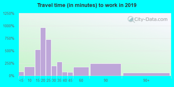 03903 zip code travel time to work (commute)