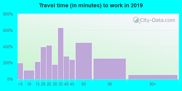 04027 zip code travel time to work (commute)
