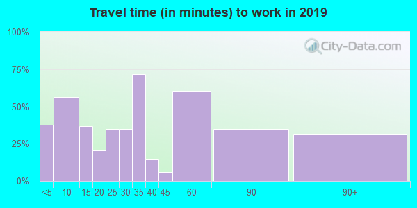 04051 zip code travel time to work (commute)