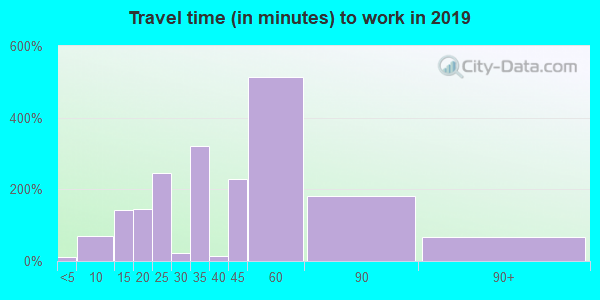 04055 zip code travel time to work (commute)