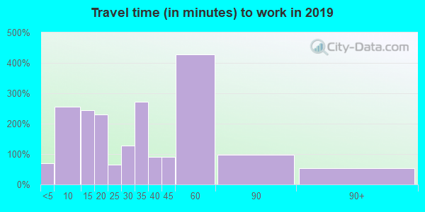 04083 zip code travel time to work (commute)