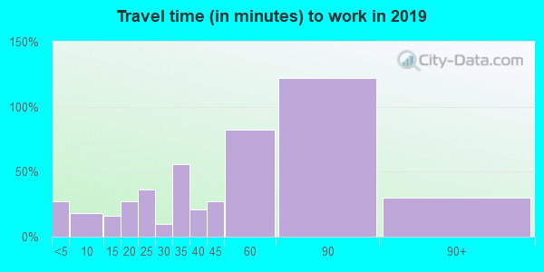 04095 zip code travel time to work (commute)